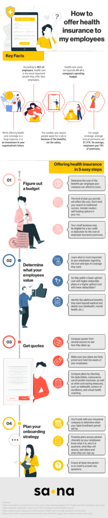 how to offer health insurance infographic